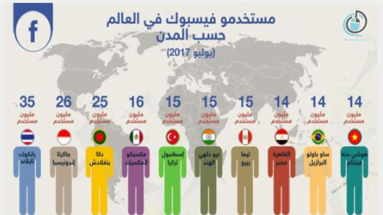 مستخدموا فيس بوك بحسب مدن العالم