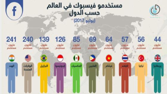 مستخدموا فيس بوك بحسب دول العالم